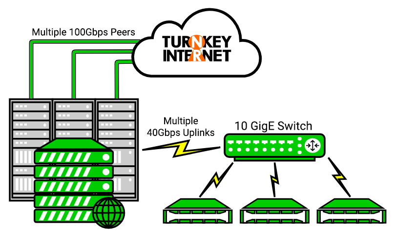 TurnKey Internet Network